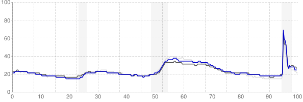 Allentown, Pennsylvania monthly unemployment rate chart